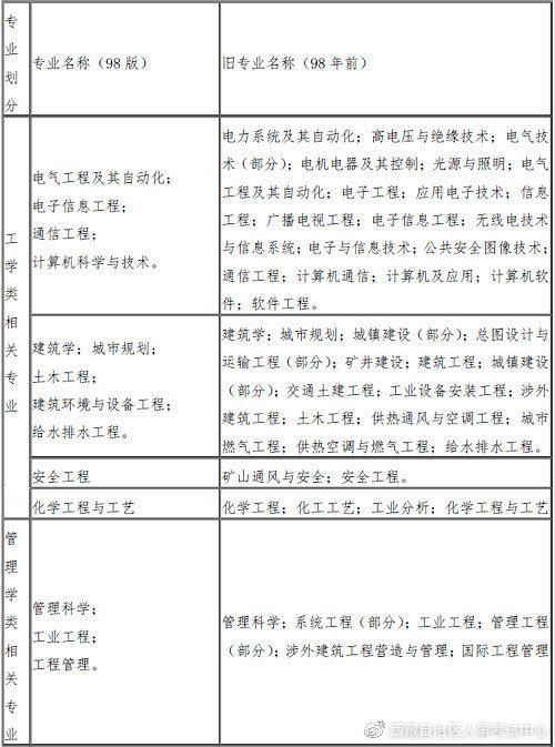 西藏2019年一级消防工程师考试报名条件